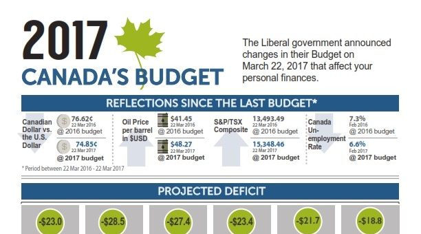 What does the 2017 Federal budget mean for you?